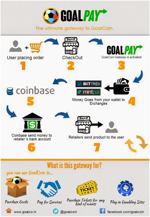GoalPay flowchart courtesy GoalCoin
