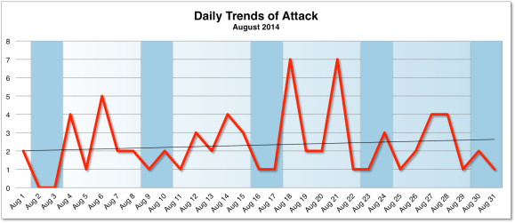Daily Trends of Attacks August 2014