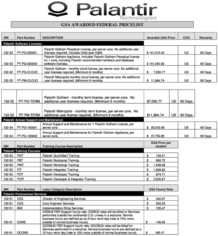 Palantir Technologies Pricelist