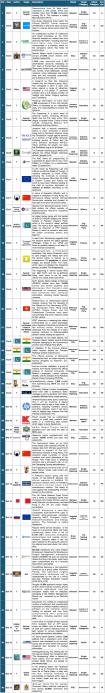 1-15 October 2014 Cyber Attacks Timeline