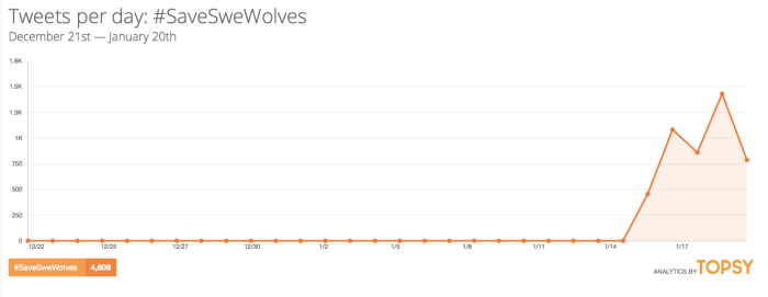 #SaveSweWolves Twitter Analytics from Topsy.com