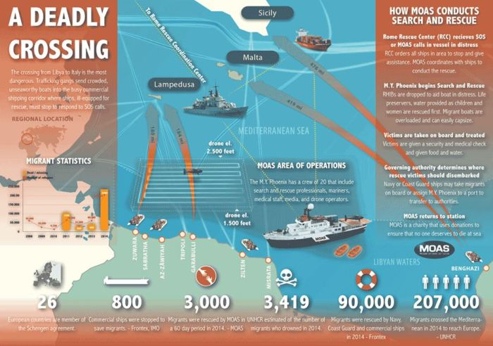 MOAS search and rescue infographic by Robert Young Pelton and Andre Novak for Moas.eu